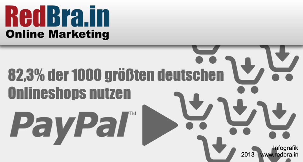 PayPal Nutzung 2012